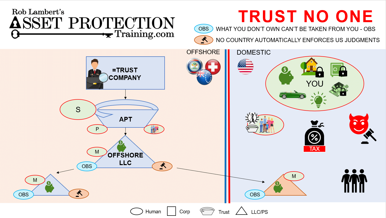 Asset Protection Machine lessons